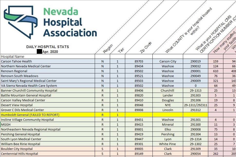 A portion of a daily acute-care hospital report created by the Nevada Hospital Association in A ...
