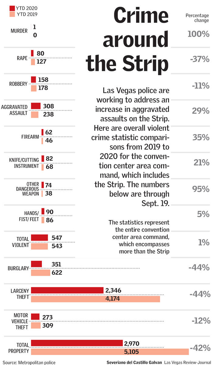 14346000_web1_LVRJ-Artboard-3STRIP-VIOLENCE-OCT16 Sheriff says police 'omnipresence' will stem Las Vegas Strip violence Featured Top Stories [your]NEWS
